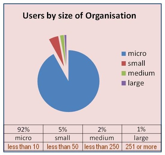 User% by size